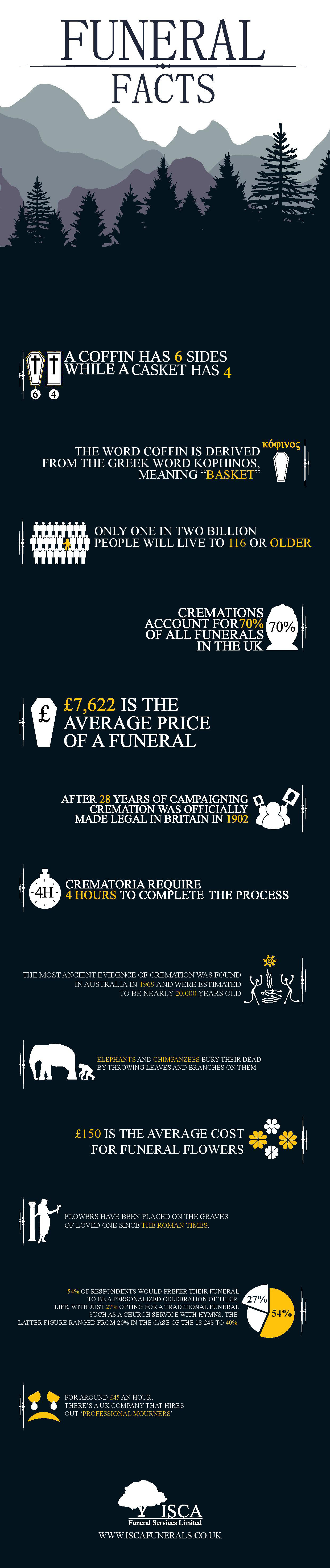 The Most Interesting Funeral Facts Uk Fact About Funerals